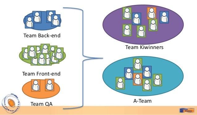 Team Back-end                 Team KiwinnersTeam Front-end                   A-Team   Team QA