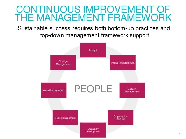 CONTINUOUS IMPROVEMENT OF THE MANAGEMENT