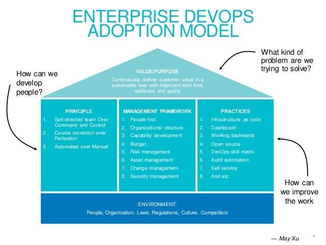 dev ops model ENTERPRISE DEVOPS ADOPTION MODEL 6