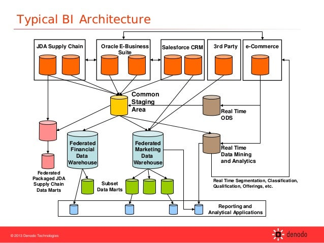 Agile bi with data virtualization session 2 from packed for Architecture bi