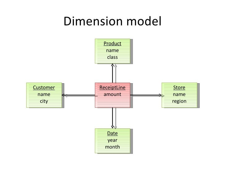Dimension model Customer name city Store name region Product name class Date year month ReceiptLine amount