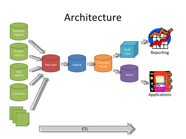 Architecture Customer registry Product registry Org. registry Transactions Raw data Staging Dimension model Marts OLAP Cub...