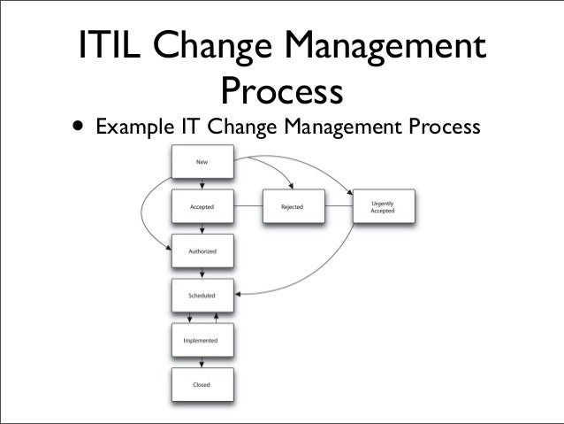 Change Management Process Template Image collections - template ...