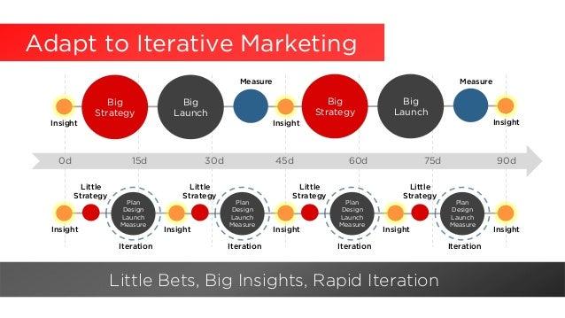 Adapt to Iterative Marketing Little