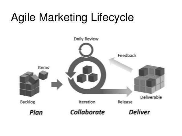 Agile Marketing - Strategy & Process Methodology