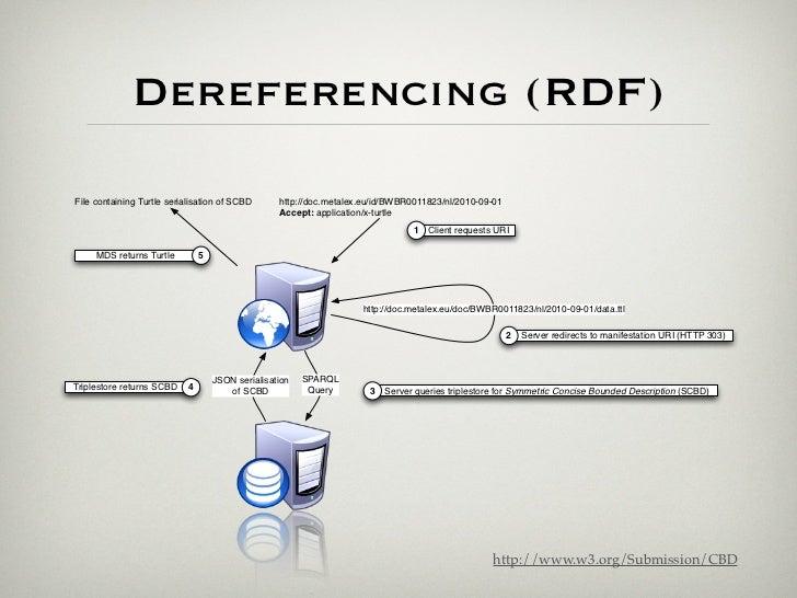 Dereferencing (XML)                           Location of Manifestation                   http://doc.metalex.eu/id/BWBR001...