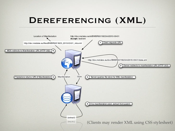 Dereferencing (...)• Other RDF syntaxes  application/rdf+xml, text/rdf+n3• HTML clients  application/xml, application/xhtm...