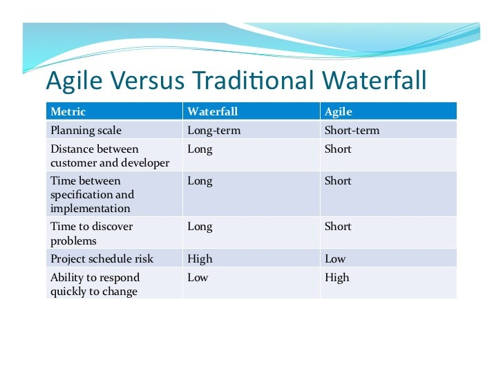 Agile project management from agile to waterfall for Agile vs traditional methodologies
