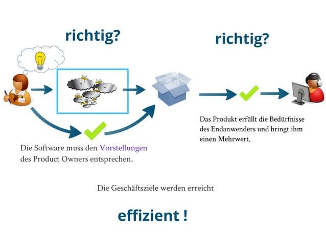 Agile quality-lifecycle-jfs-2013-ben hamidene-novatec