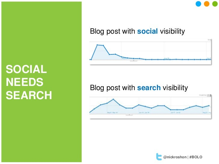 Blog post with social visibilitySOCIALNEEDS    Blog post with search visibilitySEARCH                                 @nic...