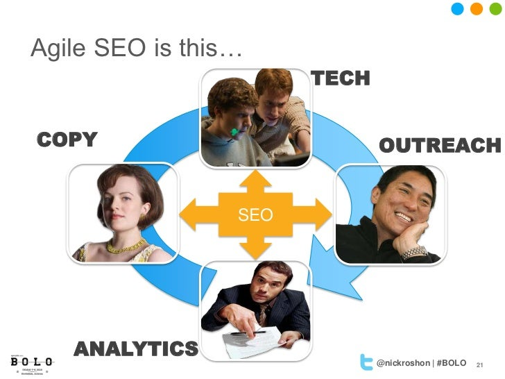 Agile SEO is this…                       TECHCOPY                          OUTREACH                 SEO   ANALYTICS       ...