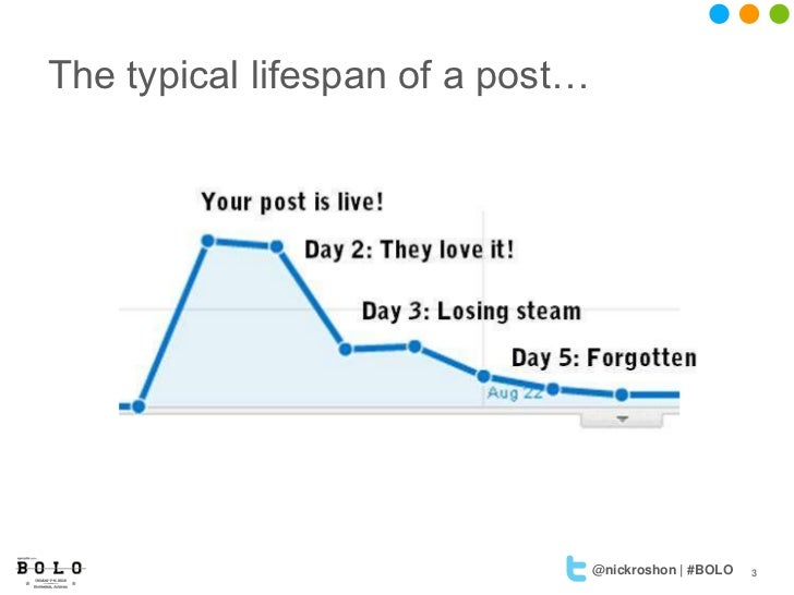 The typical lifespan of a post…                                  @nickroshon | #BOLO   3