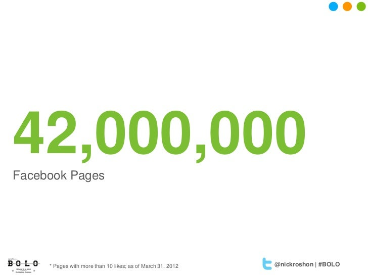 42,000,000Facebook Pages     * Pages with more than 10 likes; as of March 31, 2012   @nickroshon | #BOLO