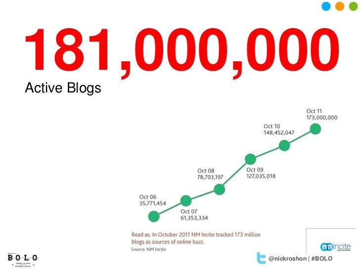 181,000,000Active Blogs               @nickroshon | #BOLO