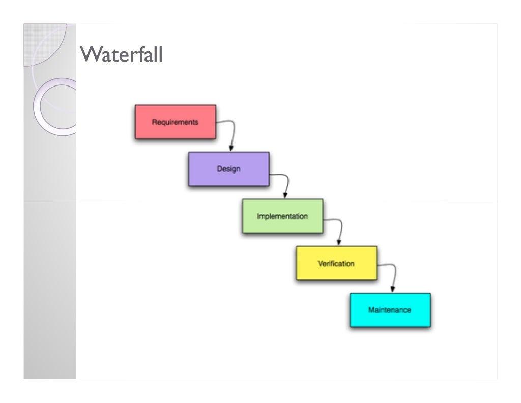 Waterfall for Waterfall development