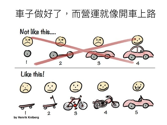 • Why? • • priority • http://blog.xdite.net/posts/2015/07/17/mckinsey-problem-solving-framework (cont.)