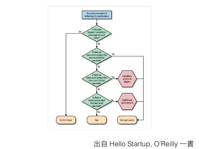 Why? • low-level debug • high-level debug • view • developer QA