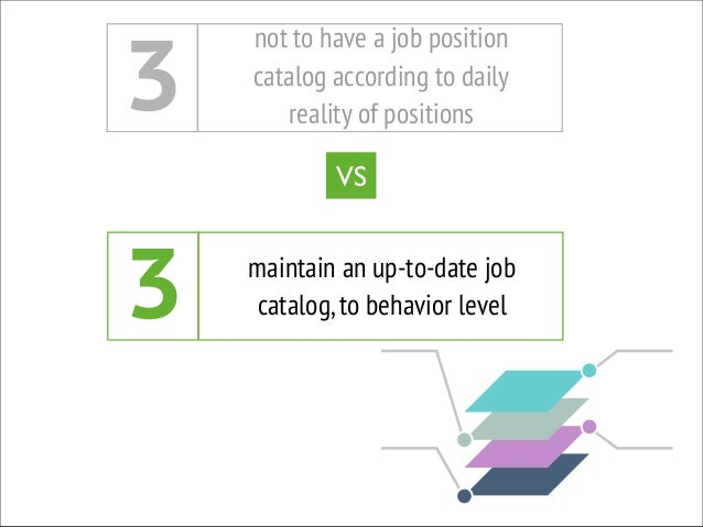 7 design specific algorithms for each job position based on their key points and company goals give the same importance to ...