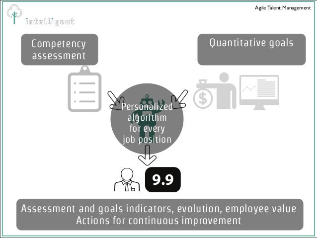 Intuitive questionnaires with color codes Matrix questionnaires to streamline the process, evaluating several employees at...