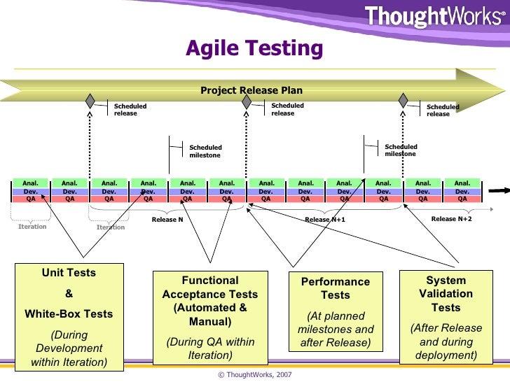 what is agile model in manual testing