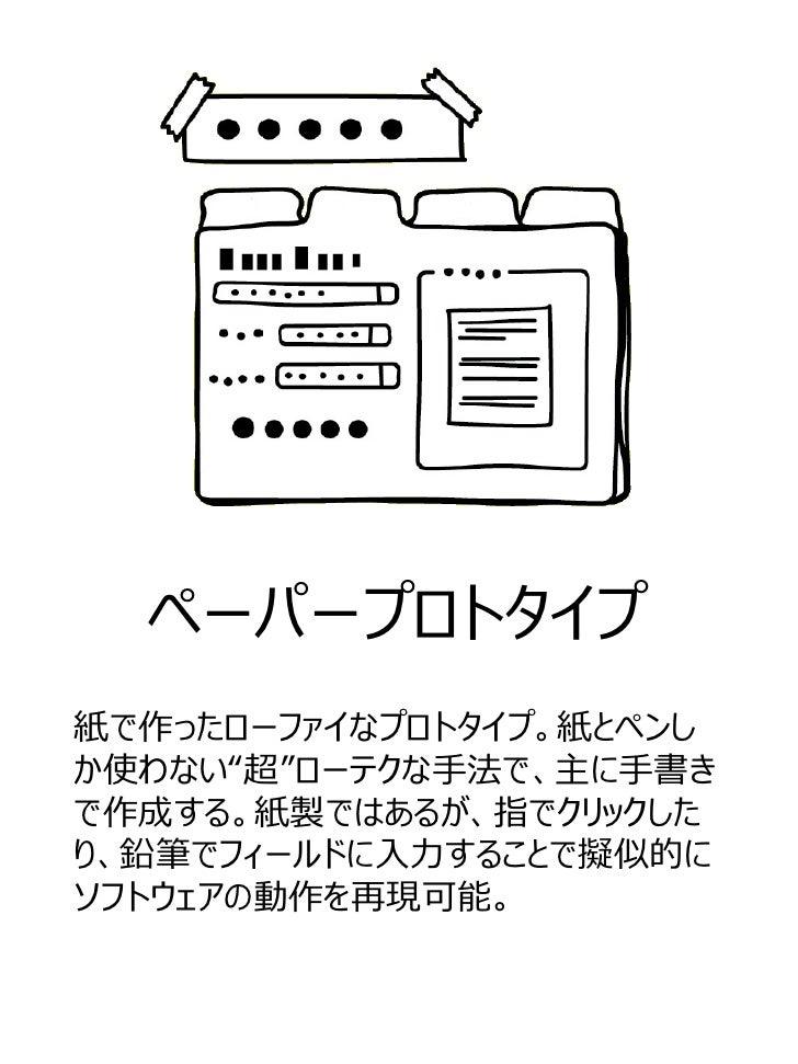 """ペーパープロトタイプ紙で作ったローファイなプロトタイプ。紙とペンしか使わない""""超""""ローテクな手法で、主に手書きで作成する。紙製ではあるが、指でクリックしたり、鉛筆でフィールドに入力することで擬似的にソフトウェアの動作を再現可能。"""