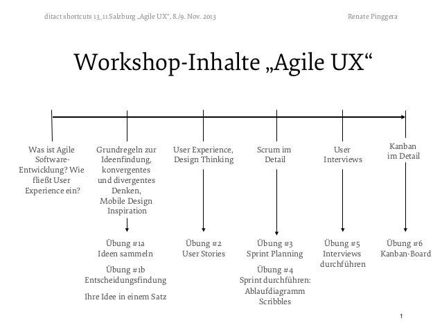 "ditact shortcuts 13_11 Salzburg ""Agile UX"", 8./9. Nov. 2013  Renate Pinggera  Workshop-Inhalte ""Agile UX""  Was ist Agile S..."