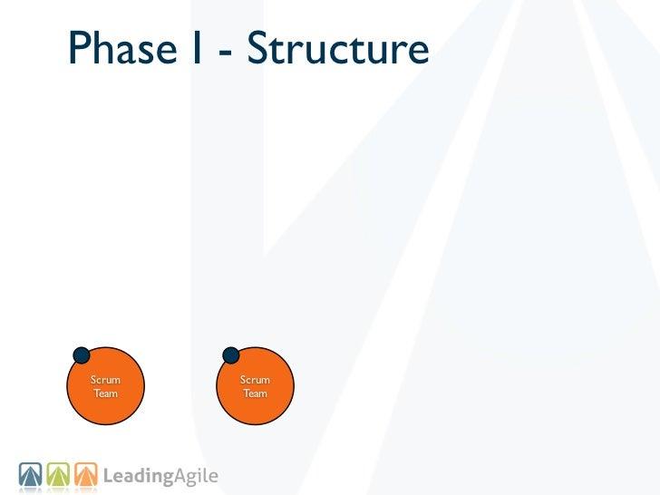 Phase I - Structure Scrum   Scrum Team    Team