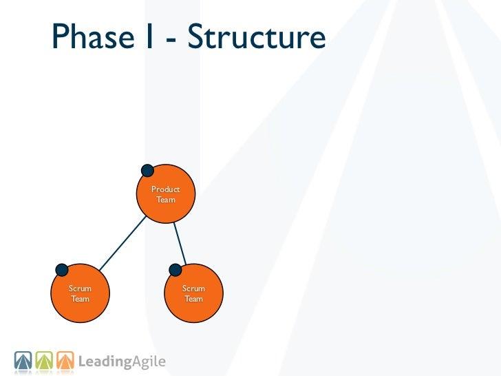 Phase I - Structure         Product          Team Scrum             Scrum Team              Team