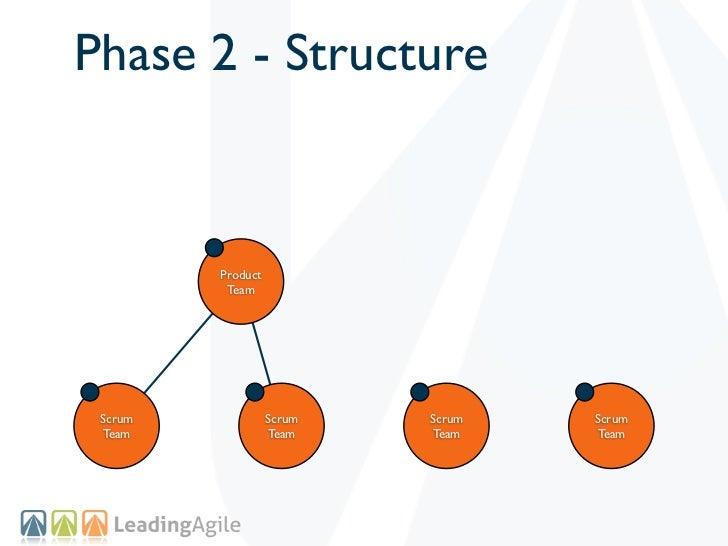Phase 2 - Structure         Product          Team Scrum             Scrum   Scrum   Scrum Team              Team    Team  ...