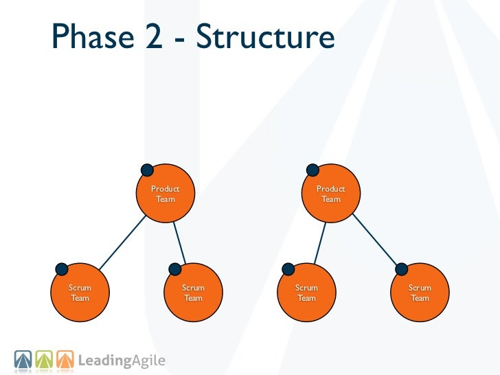 Phase 2 - Structure         Product               Product          Team                  Team Scrum             Scrum   Sc...