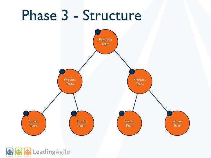 Phase 3 - Structure                           Portfolio                            Team         Product                   ...
