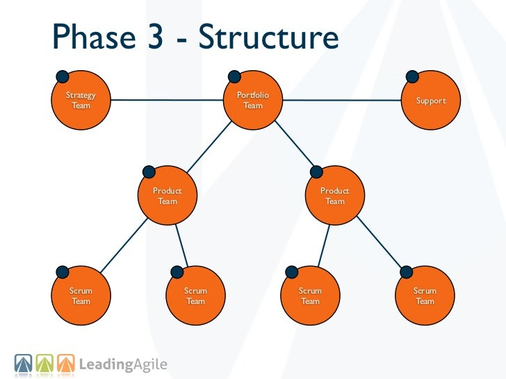 Phase 3 - StructureStrategy                     Portfolio                                                       Support Te...