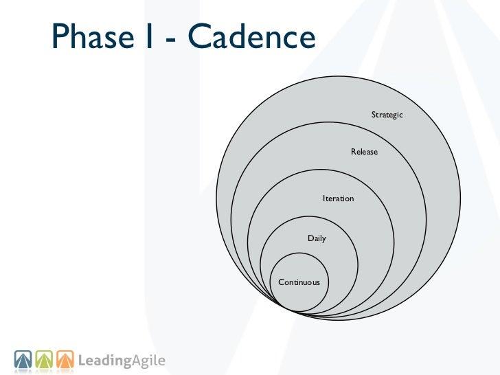 Phase I - Cadence                                        Strategic                                   Release              ...