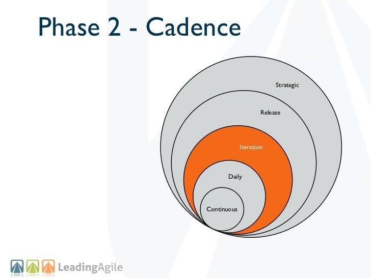 Phase 2 - Cadence                                        Strategic                                   Release              ...