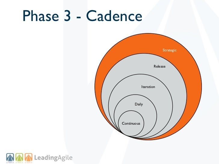 Phase 3 - Cadence                                        Strategic                                   Release              ...