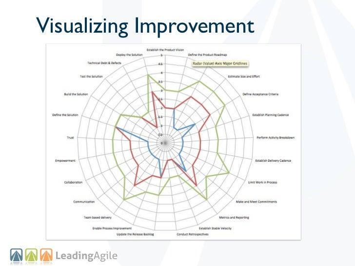 Visualizing Improvement