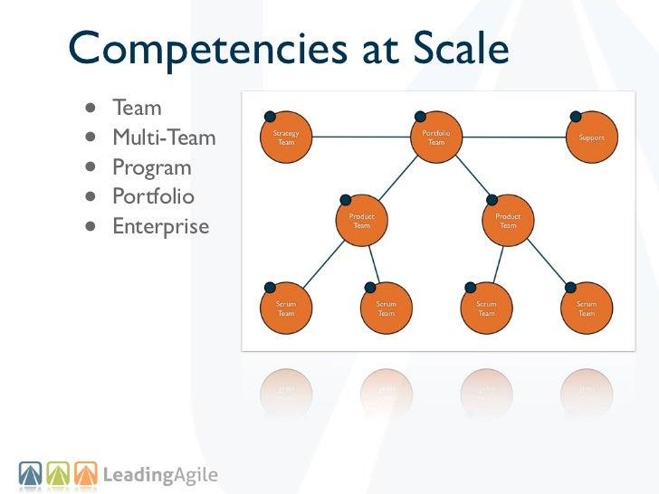 Competencies at Scale•   Team•   Multi-Team•   Program•   Portfolio•   Enterprise