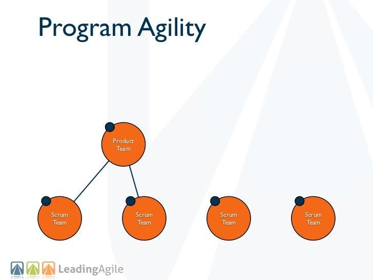 Program Agility         Product          Team Scrum             Scrum   Scrum   Scrum Team              Team    Team    Team