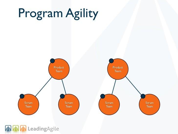 Program Agility         Product               Product          Team                  Team Scrum             Scrum   Scrum ...