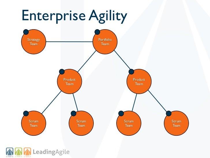 Enterprise Agility Strategy                     Portfolio  Team                         Team            Product           ...