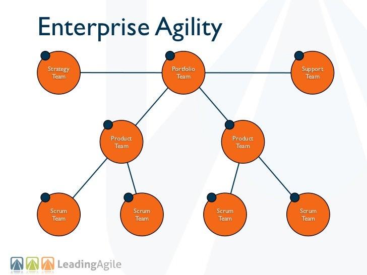 Enterprise Agility Strategy                     Portfolio                 Support  Team                         Team      ...