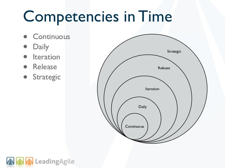 Competencies in Time•   Continuous•   Daily•                                           Strategic    Iteration•   Release  ...