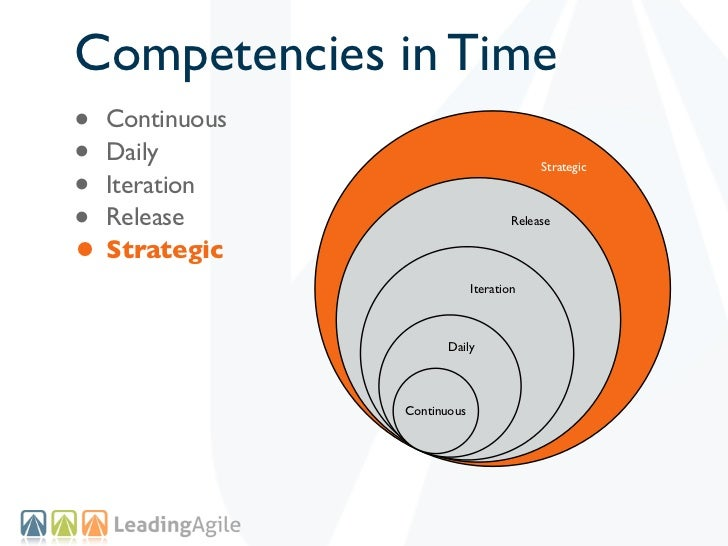 Competencies in Time• Continuous• Daily• Iteration                                         Strategic• Release             ...
