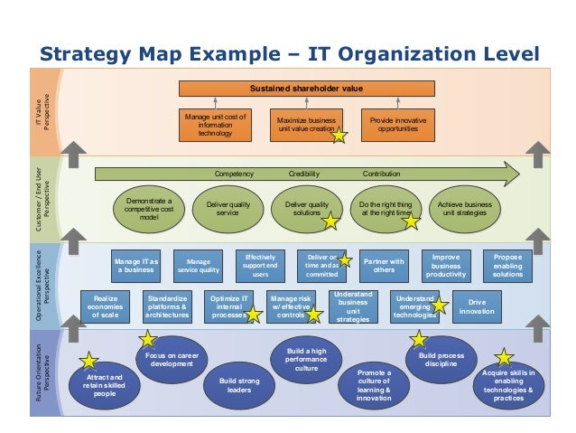 Information Technology Strategy Template Business Case For