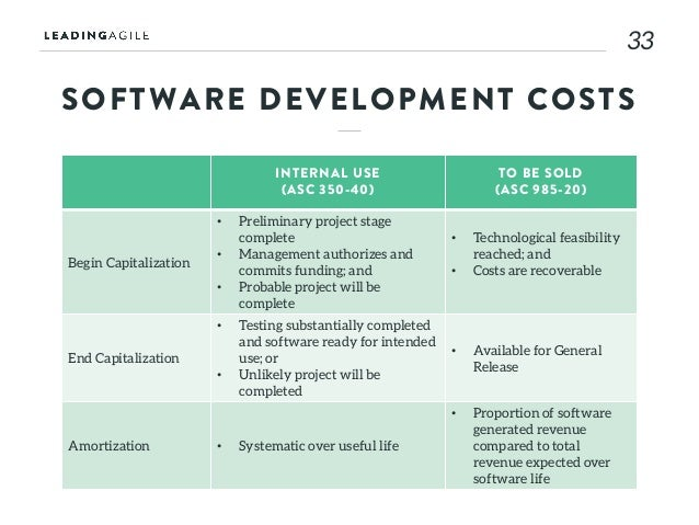 Accounting treatment of software development costs