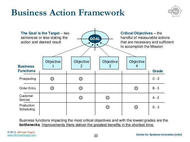 Business Action Framework The Goal is the Target – two sentences or less stating the action and desired result  Business F...