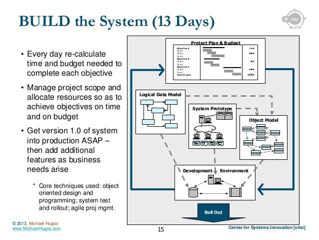 BUILD the System (13 Days) Project Plan & Budget Objective A Task 1 Task 2 Task 3 Objective B Task 4 Task 5 Objective C Ta...