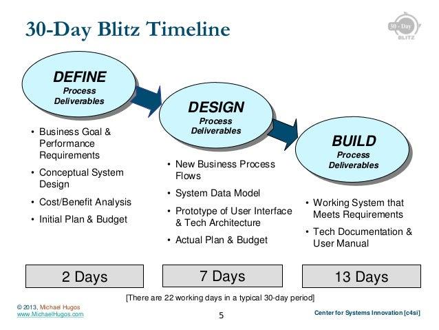 30-Day Blitz Timeline DEFINE Process Deliverables  DESIGN Process Deliverables  • Business Goal & Performance Requirements...