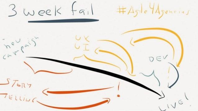 #Agile4Agencies - Agile2014 Orlando, FL Slide 3