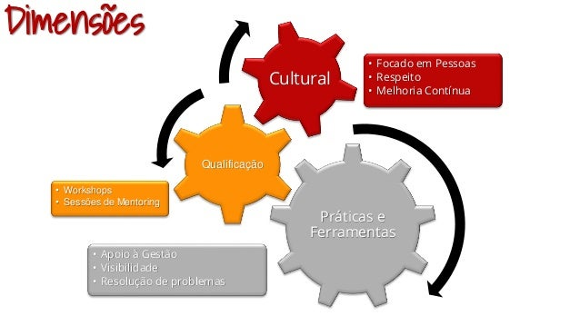 Práticas e Ferramentas • Apoio à Gestão • Visibilidade • Resolução de problemas Qualificação • Workshops • Sessões de Ment...